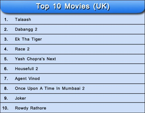 Results of The Most Awaited Movies of 2012