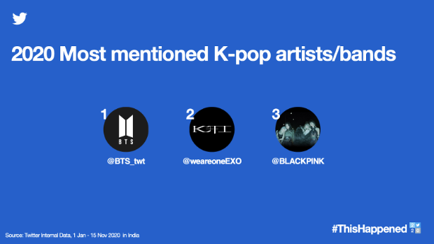 BTS, EXO and BLACKPINK are most mentioned K-pop artists on Twitter India in 2020