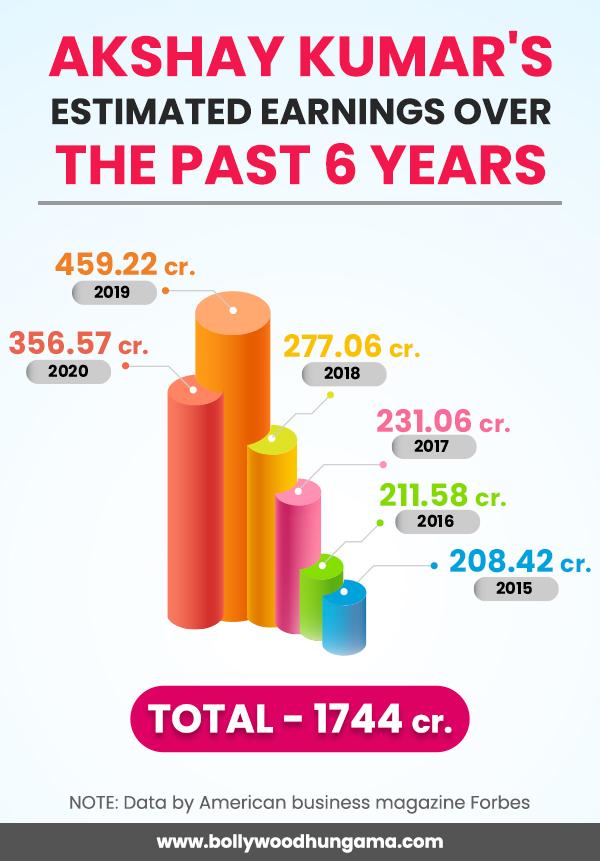 हे भगवान!  पिछले 6 वर्षों में अक्षय कुमार की अनुमानित कमाई लगभग रु।  1,744 करोड़ है